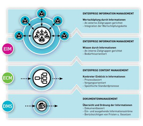 Von der Akte zum Wissen: Informationen mit DMS, ECM und EIM nutzbar machen.