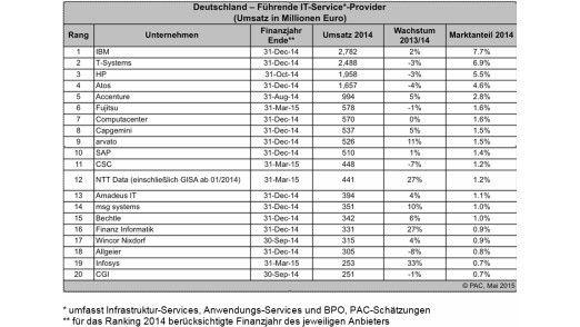 Im deutschen Markt für IT-Dienstleistungen besetzen mit IBM, T-Systems und HP die Altbekannten das Treppchen. Wachstum erzielen jedoch andere: Unter den Topten sind das Accenture, Capgemini und Arvato.