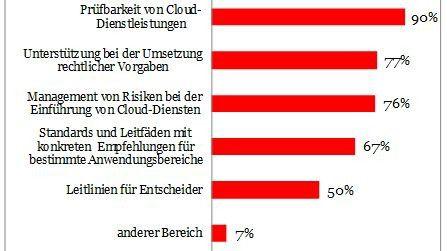 Aufstellung der Bereiche, in denen sich 40 Prozent der Befragten mehr Orientierung für die Nutzung der Cloud wünschen.