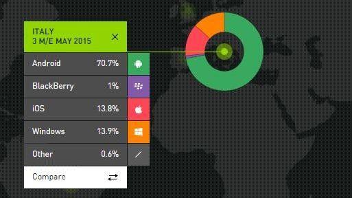 Scheitern sieht anders aus: In Italien liegt Windows Phone sogar vor iOS