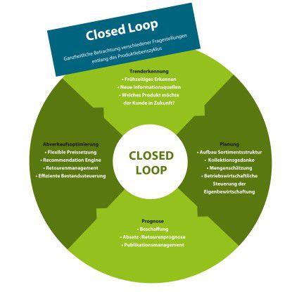 Steuerung des Produktlebenszyklus: Die Otto Group nutzt die Predictive-Analytics-Lösung über vier Phasen des Produktlebenszyklus, die im Zusammenspiel einen geschlossenen Kreislauf (Closed Loop) ergeben: Trenderkennung, Planung, Prognose und Abverkaufsoptimierung.