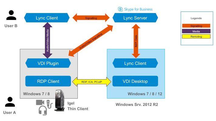 Das Lync VDI-Plugin spielt bei der Lync-Nutzung auf Thin Clients eine zentrale Rolle und bereitet öfters Probleme.