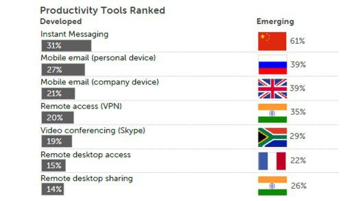 Die Studie enthält auch ein Ranking der Produktivitäts-Tools, angeführt von Instant Messaging. Die Flaggen zeigen an, in welchen Ländern die Werkzeuge besonders hoch im Kurs stehen.