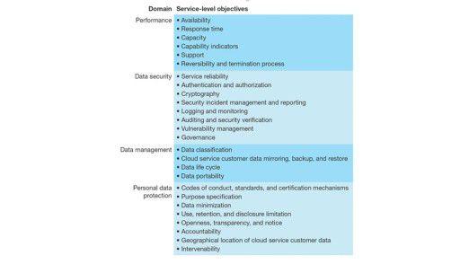Service Level Agreements decken verschiedene Service-Level-Ziele in vier Bereichen ab.