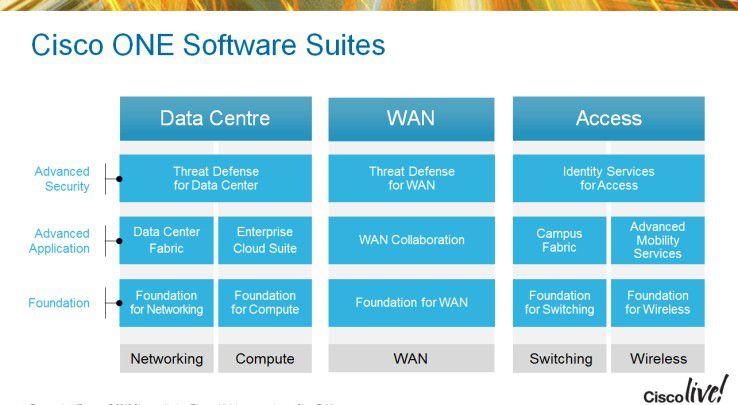 Das Angebot der Cisco-ONE-Suiten ist in die drei Bereiche Data Center, WAN sowie Access unterteilt.