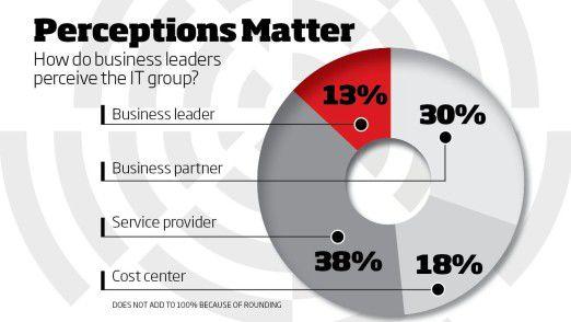 So nehmen die Fachbereiche laut Studie die IT wahr: leider nur 13 Prozent als Business Leader, aber 18 Prozent als reines Cost Center.