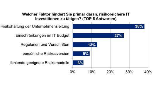 Abb. 1: Als größtes Hindernis wird die Risikoaversion gegenüber der IT in der Unternehmensleitung angesehen.