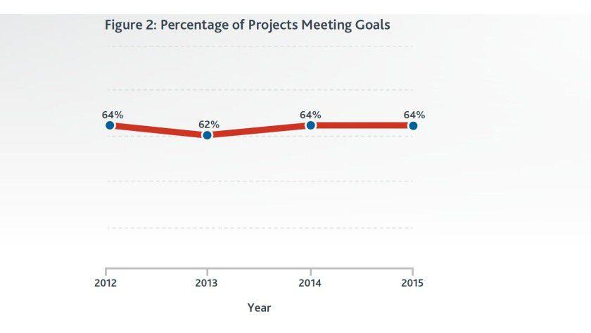 Schier unverrückbare Größe: Seit Jahren liegt die Quote erfolgreicher Projekte bei rund zwei Dritteln.