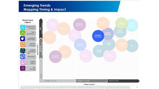 Abb. 1: Ein Ende des Trends ist noch lange nicht in Sicht.