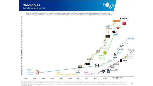 Abb. 2: Übersicht der Anbieter von Wearables.