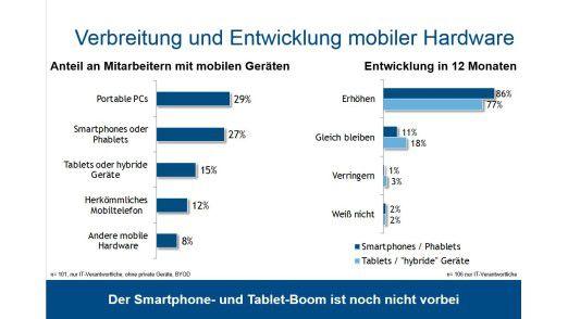 Auch in den kommenden zwölf Monaten planen die Verantwortlichen den Bestand an mobilen Geräten weiter zu erhöhen.