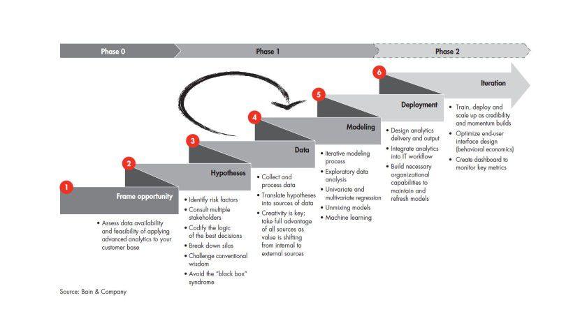 Bain stellt dar, in welchen Phasen Big Data erfolgreich umgesetzt werden kann.