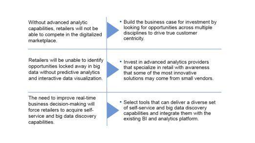 Drei Gartner-Aussagen in Stichpunktform. Links stehen die zu erwartenden Phänomene, rechts Tipps für den Umgang mit ihnen.