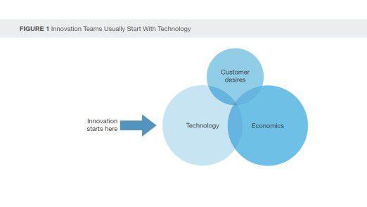 Zur Technologie und zum Geschäft gesellt sich der Kunde. Um ihn soll beim Design Thinking alles kreisen.