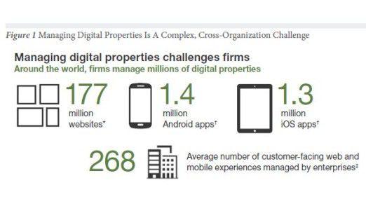 Forrester gibt einen Überblick der digital Properties, die Unternehmen weltweit zu managen haben.