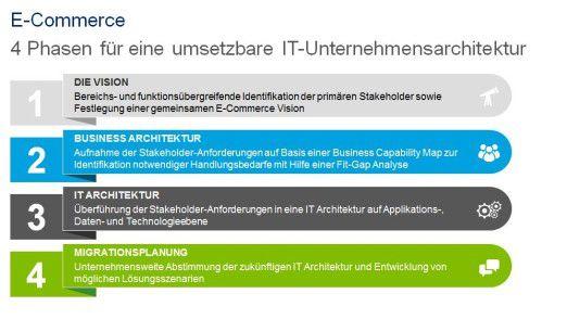 Die IT-Architektur von der Vision bis zur Migrationsplanung.