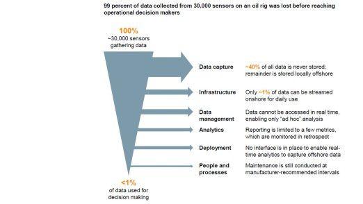 Insgesamt 99 Prozent der Daten, die Sensoren eines Erdölbohrturms sammeln, gehen verloren. Die Grafik zeigt, warum.