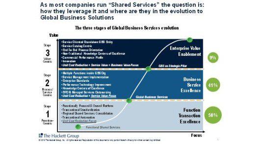 Die drei Stufen der globalen Business-Services- Entwicklung