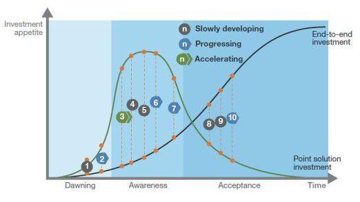Forresters grafische Darstellung der zehn Technologie-Trends bis 2018 soll CIOs Orientierung bieten.