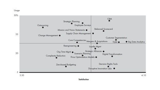 Die Grafik zeigt die wichtigsten Studienergebnisse auf einen Blick: Die untersuchten 25 Tools sind hier nach Verbreitung und qualitativer Beurteilung geordnet.
