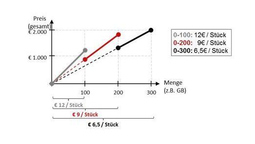 Abb. 1: Beispiel Total Volume Tier Pricing