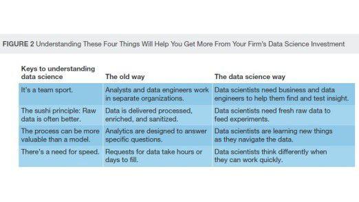 Laut Forrester prägen vier Prinzipien das Profil der Data Scientists.