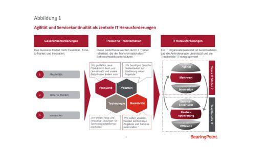 Abbildung 1: Agilität und Servicekontinuität als zentrale IT-Herausforderungen