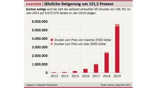 Die Zahl der weltweit verkauften 3D-Drucker von 2013 bis 2019.
