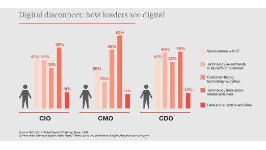 Worum genau geht es bei der Digitalisierung? Die Grafik zeigt, dass CMOs hierzu anders ticken als CIOs.