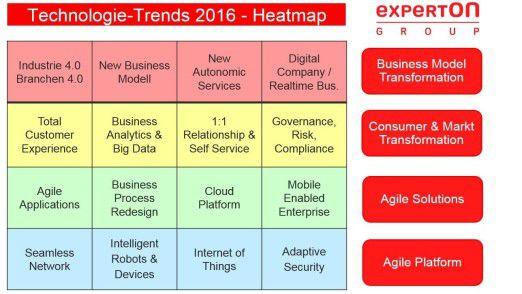 Experton hat 16 Trends in vier Hierarchieebenen aufgeteilt.