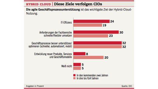 Hybrid Cloud: Diese Ziele verfolgen CIOs.