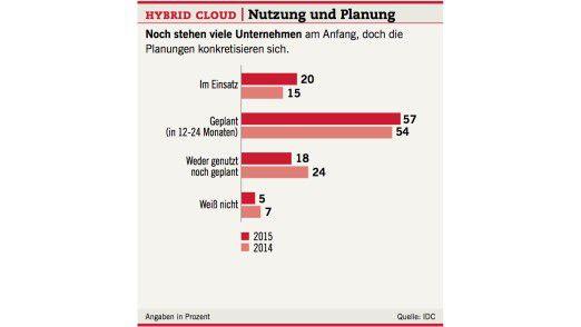 Hybrid Cloud: Nutzung und Planung