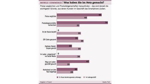 Mobile Commerce: Was haben Sie im Netz gemacht?