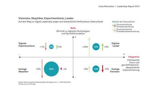 Mit Daten von Capgemini erstellt Franz Kühmayer vom Zukunfstinstitut eine Übersicht der Unternehmen auf dem Weg in die Digitalisierung.