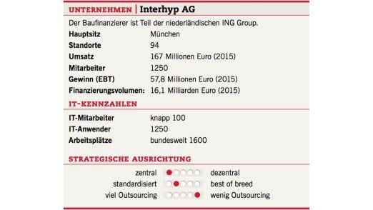 Interhyp AG: Fakten zum Unternehmen