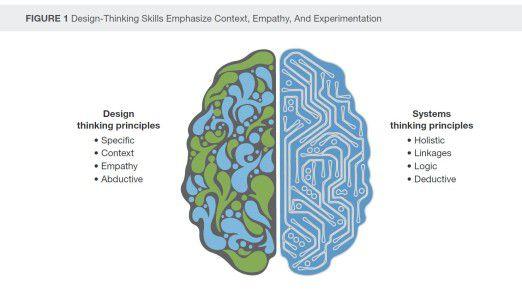 Diese Grafik aus der Forrester-Studie zeigt, worin sich Design Thinking vom gewohnten systemischen Denken unterscheidet.