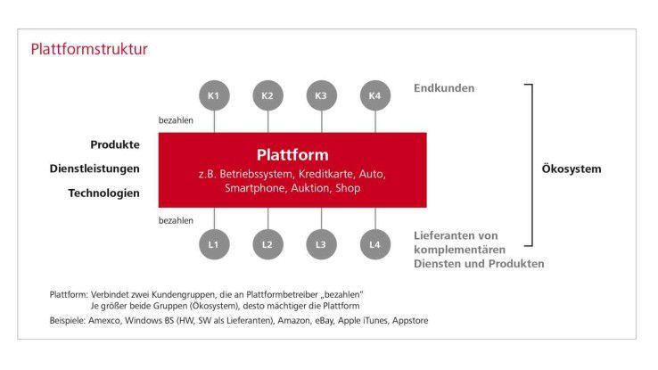 Die Macht einer Plattform entsteht durch die Anzahl der Endkunden und die Anzahl der Lieferanten - also das Ökosystem.