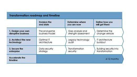 Disruption: Risiken und Chancen der digitalen Transformation - cio.de