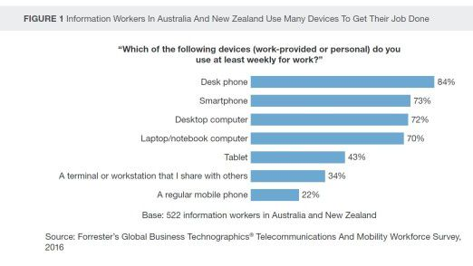 Wie die Grafik verdeutlicht, ist das Smartphone aus Mitarbeiterperspektive inzwischen fast so wichtig wie der Desktop.