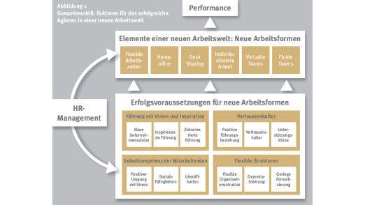 """Die Hochschule St. Gallen und das Konstanzer Zentrum für Arbeitgeberattraktivität systematisieren das Stichwort """"neue Arbeitsformen""""."""