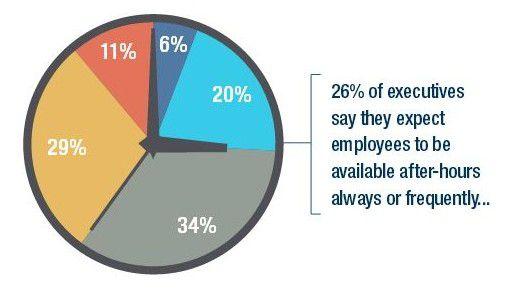 Alles eine Frage der Wahrnehmung: Nur 26 Prozent der Chefs sagen, dass sie von ihren Leuten ständige Erreichbarkeit erwarten...