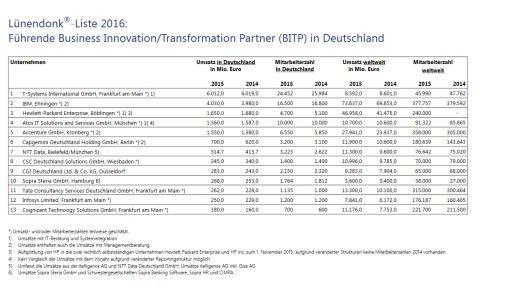 Lünendonk hat 13 Anbieter für Business Innovation/Transformation in ein Ranking gebracht.