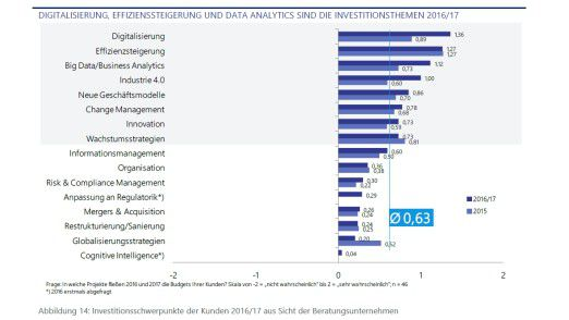 Wie die Lünendonk-Studie zeigt, ist das Thema Effizienzsteigerung den Kunden von Unternehmensberatern nicht mehr am Wichtigsten.