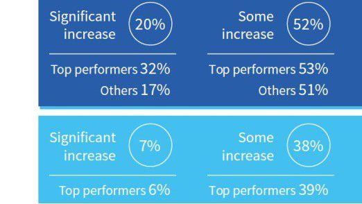 Dunkelblau eingefärbt ist der Jobaufbau in den IT-Teams der vergangenen drei Jahre. Hellblau dargestellt ist der Ausblick auf die kommenden drei Jahre.