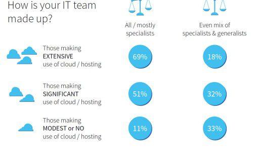 Der Einsatz der Cloud korrespondiert mit einem höheren Anteil von IT-Spezialisten in der eigenen Abteilung.