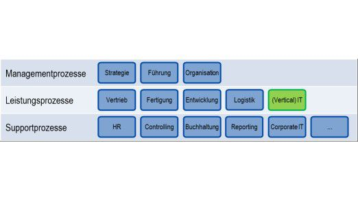Prozessmodell mit bimodaler IT