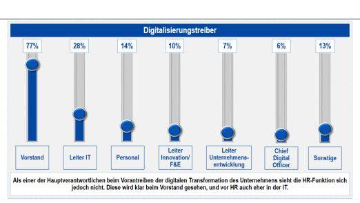 Digitaliserung ist aus Sicht der Personaler vor allem Vorstandssache, wie eine Befragung von Kienbaum und der International School of Management (ISM), Dortmund, zeigt.