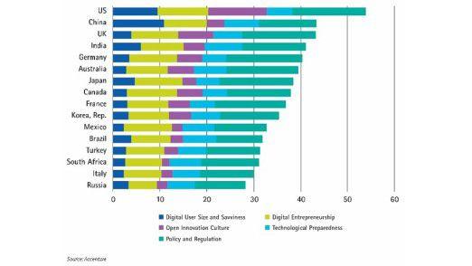 In einem Ländervergleich bezüglich Plattform-Readyness sieht Accenture deutsche Unternehmen auf Rang fünf von 16.