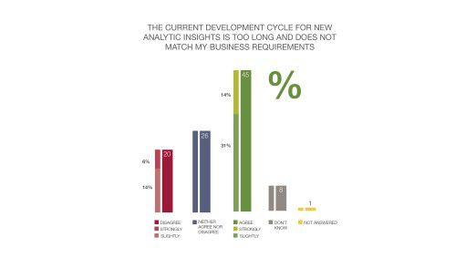 """Wie die Studie """"Big & Fast Data: The Rise of Insights-Driven Business"""" von EMC und Capgemini zeigt, dauert es bei vielen Unternehmen zu lange bis Insights wirklich zur Verfügung stehen. Die Ursache sind vor allem die zu langen Entwicklungszyklen."""