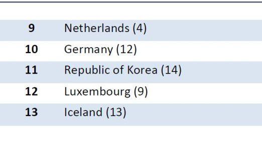 Deutschland liegt im Ranking zwischen den Niederlanden und Südkorea.